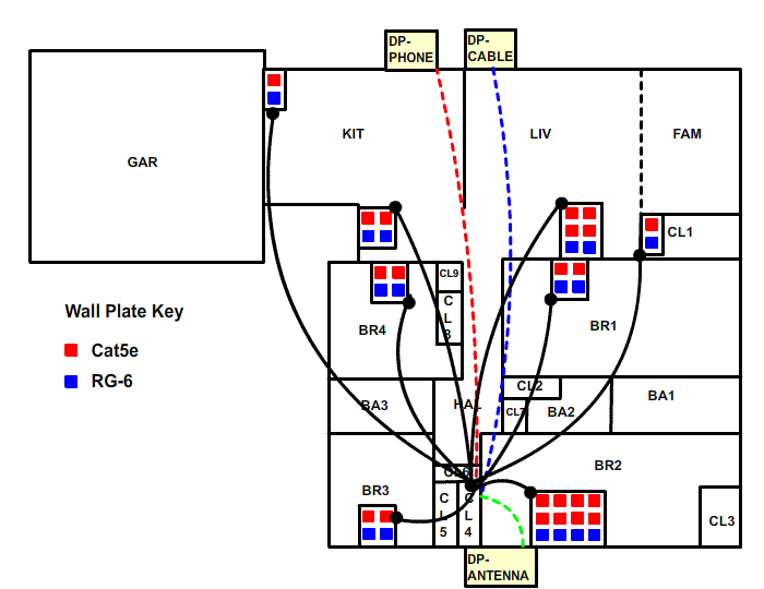 structured wiring retro - planning 2  xsvtoys home